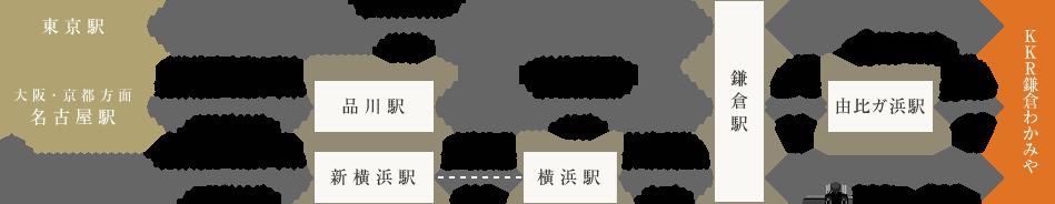 [ 電車でお越しの方 ]経路図